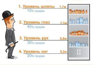 Правила выкладки товаров